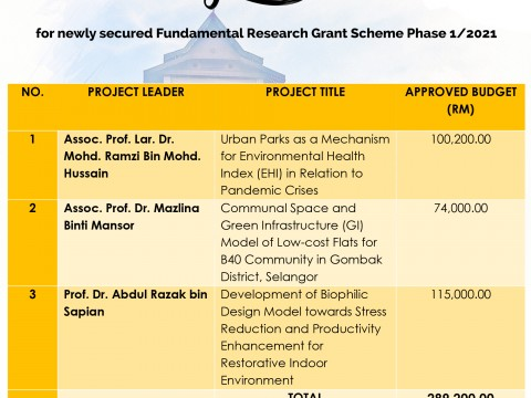 Congratulations for newly secured Fundamental Research Grant Scheme Phase 1/2021