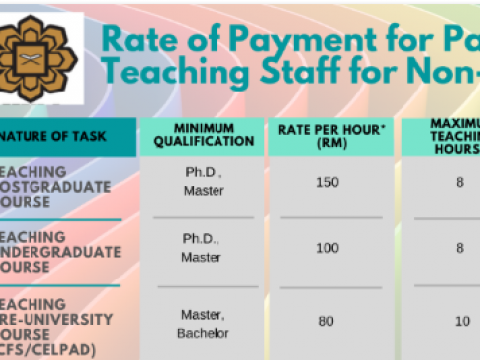 Tips of the Month: Rate of Payment for Part Time Teaching Staff