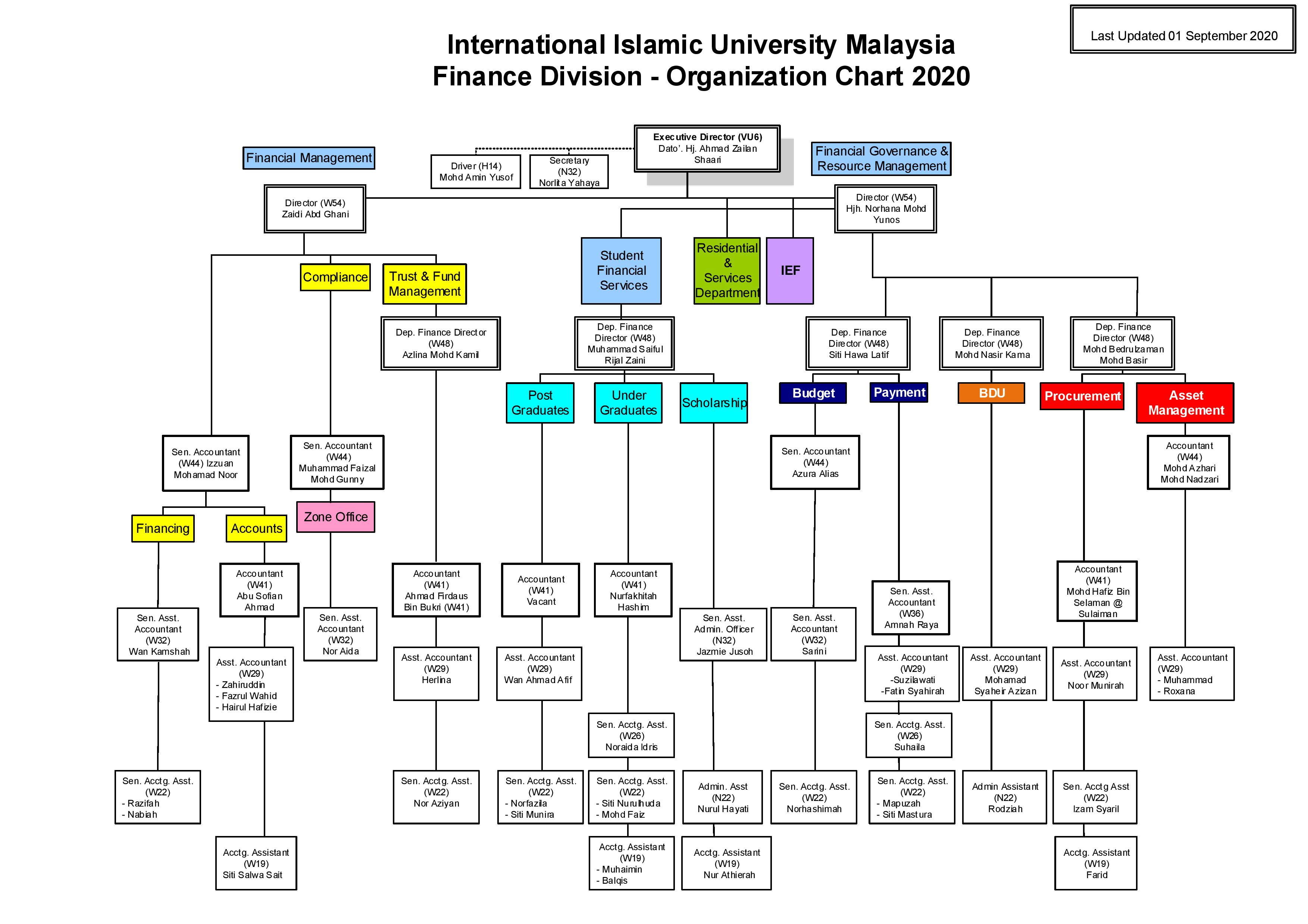 Organization Chart FD as at 010920