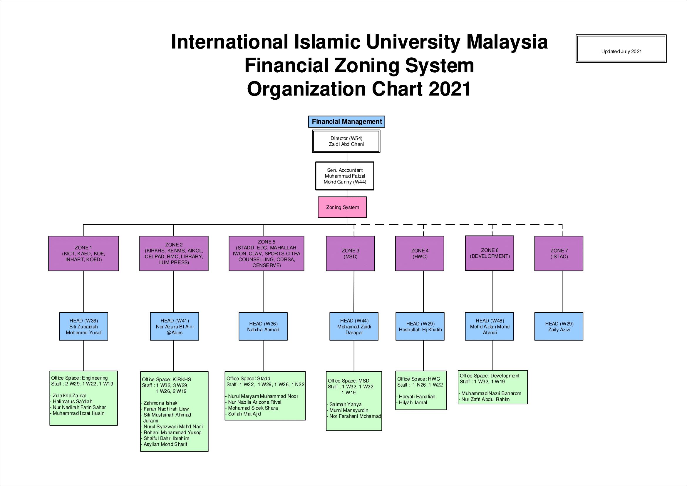 Organization Chart FD as at 010920