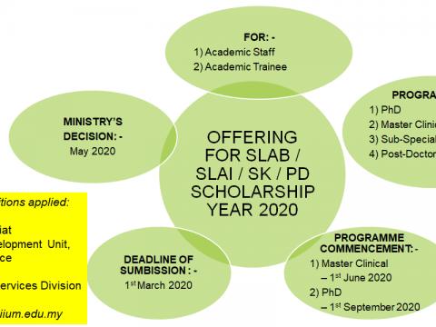 OFFERING FOR SLAB/SLAI SKPDSCHOLARSHIP 2020
