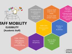 STAFF MOBILITY ELIGIBILITY