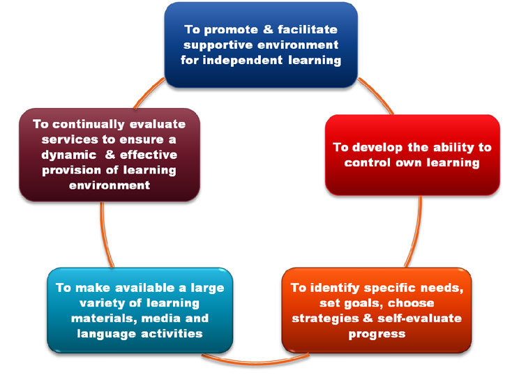Objectives of CILLC